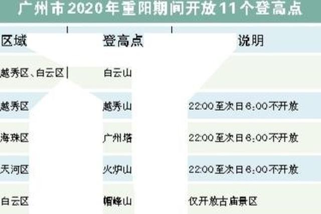 广州警方:重阳节期间白云山这个入口23时前只上不下