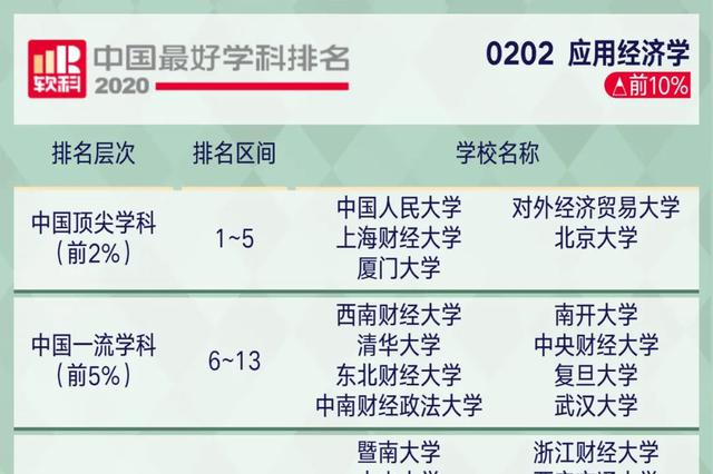 软科发布2020中国最好学科排名:北大清华并列第