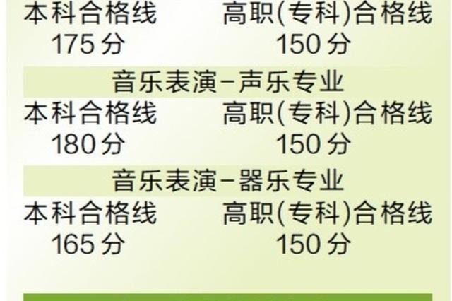 广东公布音乐舞蹈类 高考术科统考合格线