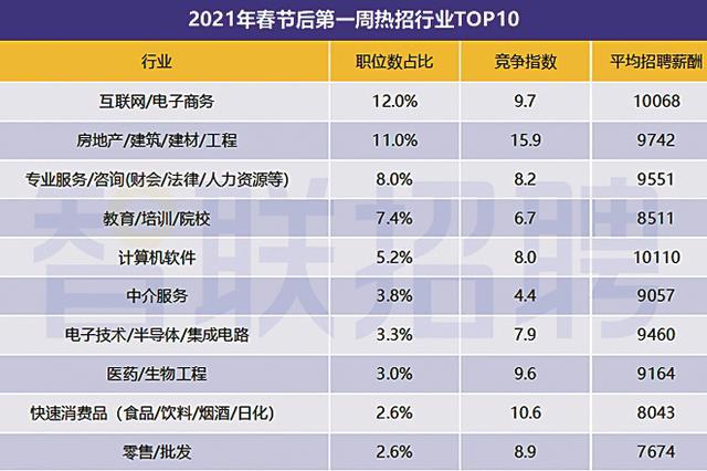 春招旺季全面開啟 春節后第一周廣州招聘平均月薪9570元