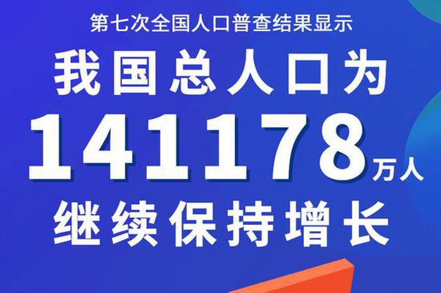 最新消息:继续增长 我国人口达141178万人