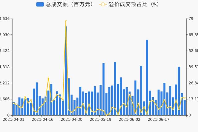 7月首个交易日:沪深两市成交量放大再破万亿元大关
