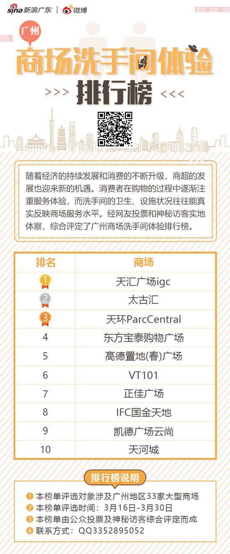 广州商场洗手间体验排行榜发布