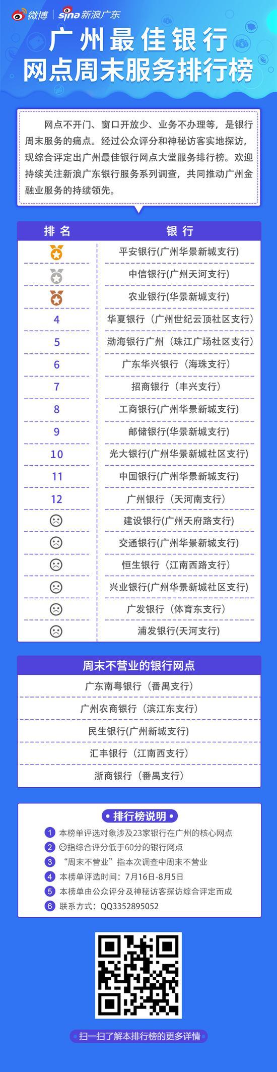 新浪广东《广州各银行网点周末服务排行榜》正式发布