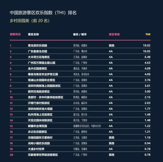 ▲中国旅游景区乡村田园类欢乐指数前20名名单