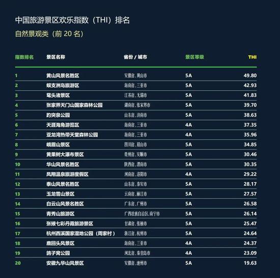▲中国旅游景区自然景观类欢乐指数前20名名单