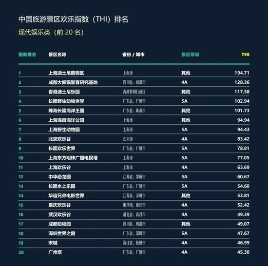 ▲中国旅游景区现代娱乐类欢乐指数前20名名单