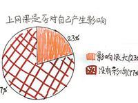 77%孩子认为网课对自己没影响