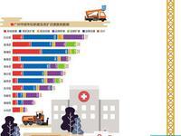 2020年广州将新增医院46间 黄埔区最多