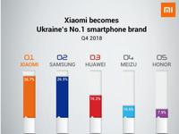小米欧洲增长迅猛:西欧进入前五 乌克兰拿下Q4第一