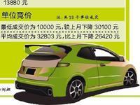 爆跌!本月粤A车牌个人竞价最低14100元