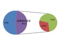 春节期间广东各级消委会接消费者投诉一万三千多件
