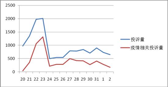 图2:总投诉量、疫情相关投诉量趋势图(1.21-2.2)
