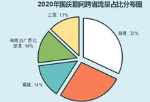 全省高速车流预计同比增长6%