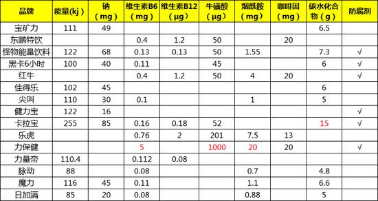 15款功能饮料成分对比/100ml