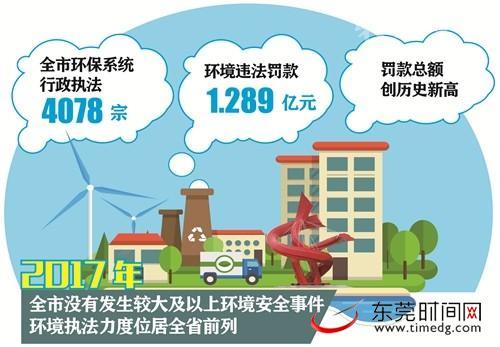 2017年东莞环境违法企业被罚1.289亿元 创历史新高