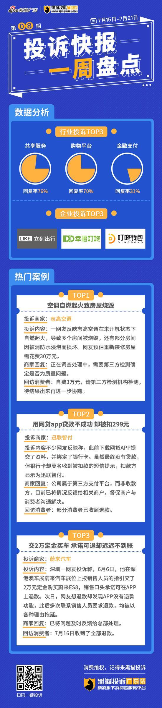 来源:黑猫投诉广东站