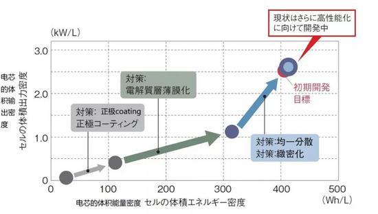 丰田实现商业化应用的全固态电池基础技术及对应效果