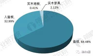 资料来源:前瞻产业研究院整理