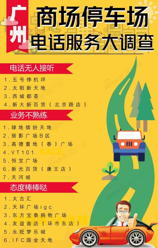 广州商场停车场电话服务比拼