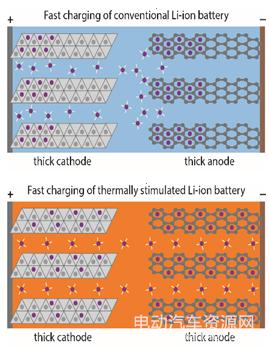 王朝阳团队快充电池与常规电池的对比(来源:电动汽车资源网)