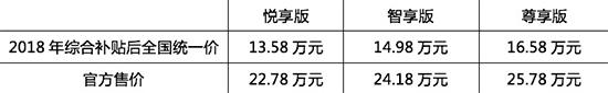 """小鹏G3""""鹏友""""保价计划"""