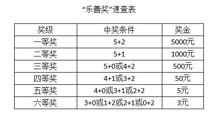 中国体育彩票6亿派奖乐善奖将登场 多一次中奖机会