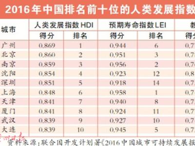 广州迈入发达经济高级阶段