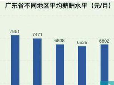 广东薪酬趋势出炉