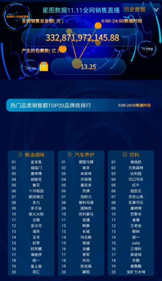 热门品类销售额Top20品牌商排行(数据来源:星图数据11.11全网销售)