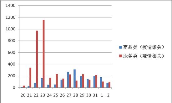 图3:疫情相关商品类与服务类投诉量对比图(1.21-2.2)