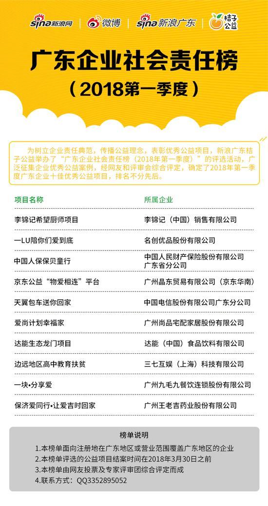 """""""广东企业社会责任榜(2018年第一季度)""""十佳企业公益项目"""