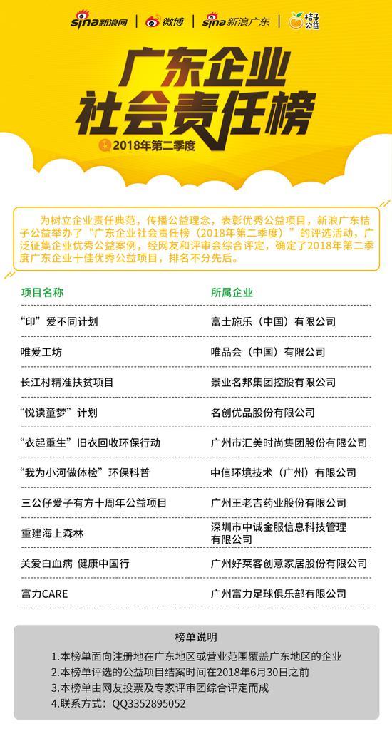 """""""广东企业社会责任榜(2018年第二季度)""""十佳企业优秀公益项目"""