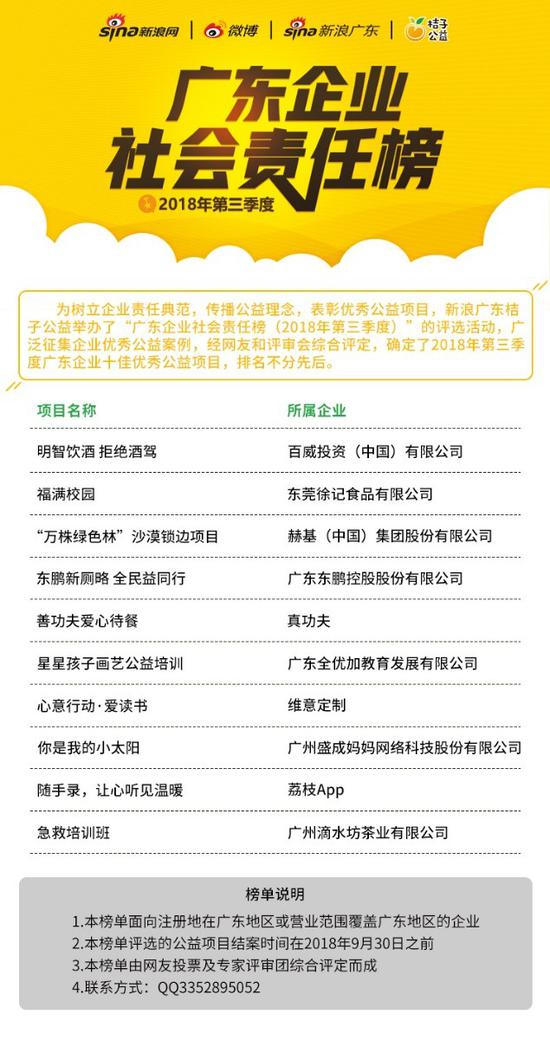 """2018年第三季度""""广东企业社会责任榜""""十佳企业优秀公益项目"""