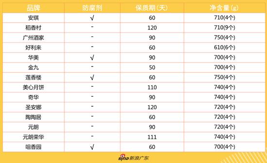 14款蛋黄莲蓉月饼的防腐剂及保质期对比表