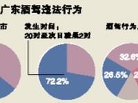 广东公安厅:较大事故超2成因酒驾酿成 6成发生在城市