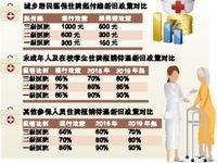 市人社局:明年住院报销比例将提高 住院门槛降低