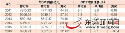 2011年以来东莞GDP数据修订情况
