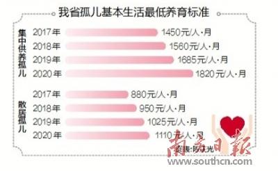 广东提高孤儿生活最低养育标准 约3.2万名孤儿受惠
