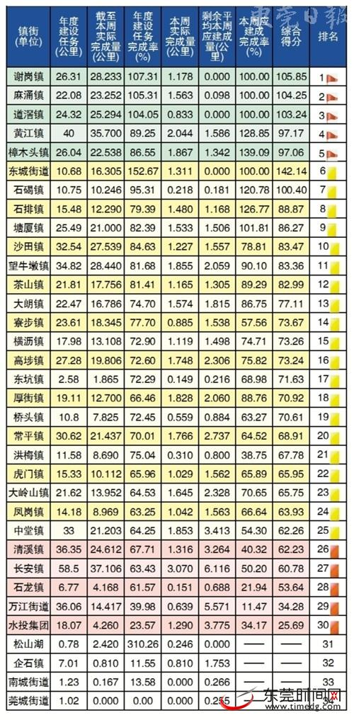 (统计时间为2017-12-4至2017-12-10)