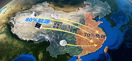 从2004年开始,在中国工程院李立浧院士主持下,特高压±800kV直流输电工程开始建设。这是我国在世界上首次提出发展特高压±800kV直流技术。
