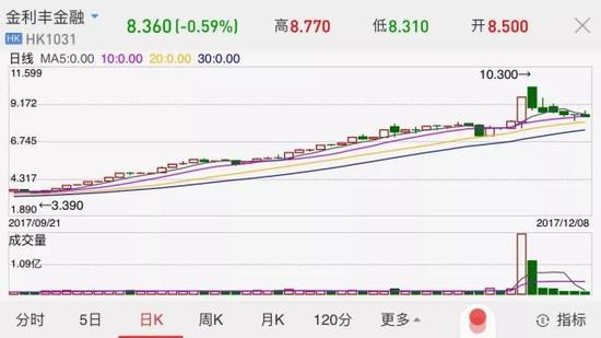 金利丰金融股价近期走势