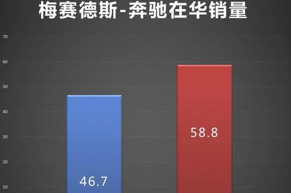 奔驰销量超242万辆 在华增长25.9%