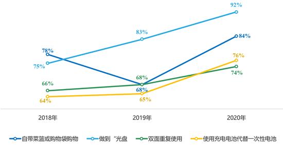 2018年-2020年住民减量步履合适比例全体呈回升趋向