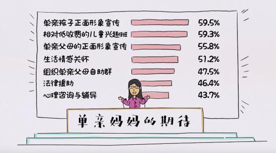 全国性单亲妈妈生活现状与服务需求调研数据