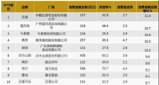 图2:《2020亚洲品牌足迹报告》消费者触及数增长最快的前十品牌