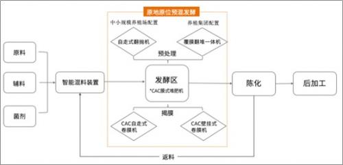 (CAC膜式堆肥技术工艺流程)