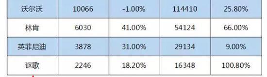 林肯、英菲尼迪、讴歌2017年12月以及全年销量表现