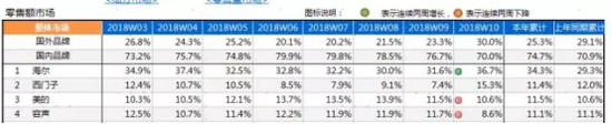 此外,在年累计份额中,海尔冰箱也以34.3%的市场份额连续28年斩获行业第1