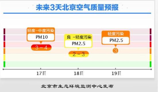 北京市空气质量预报。来源:北京市生态环境监测中心官方微博